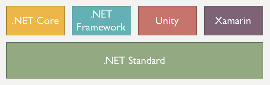 Miguel de icaza net libraries including all those shiny standard libraries the new universal way of sharing code in the world fandeluxe Choice Image