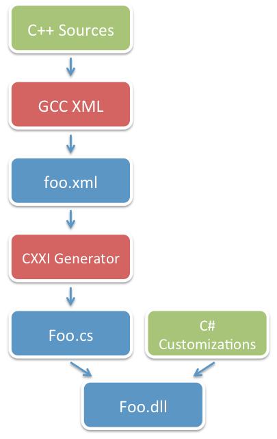 how cxxi generator works