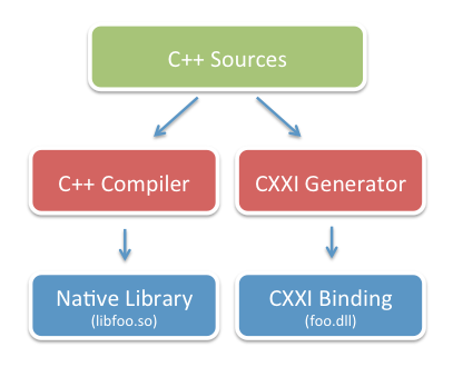 how cxxi uses C++ headers and libs