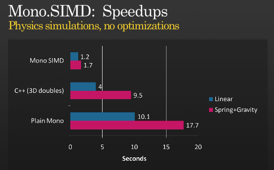 SIMD beats doubles' ass in this particular configuration.